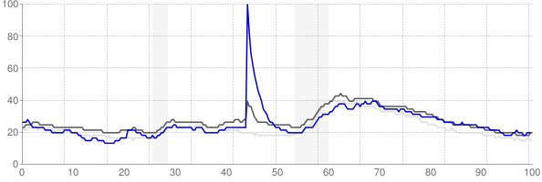 Gulfport, Mississippi monthly unemployment rate chart